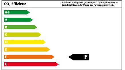 Energieeffizienklasse F